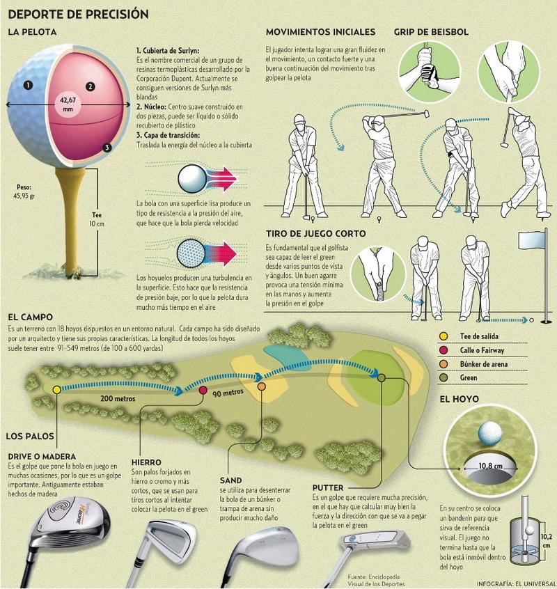 Términos del golf, deporte de precisión...