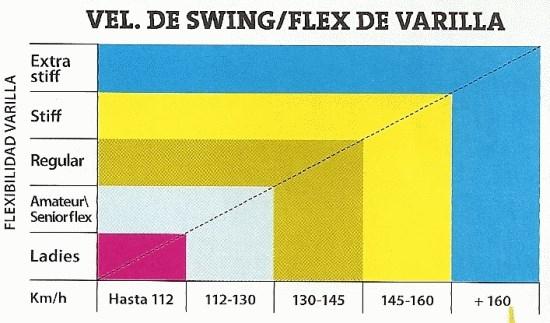 Velocidad de swing